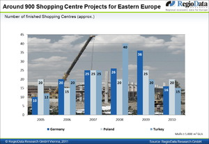 SC Projects Eastern Europe